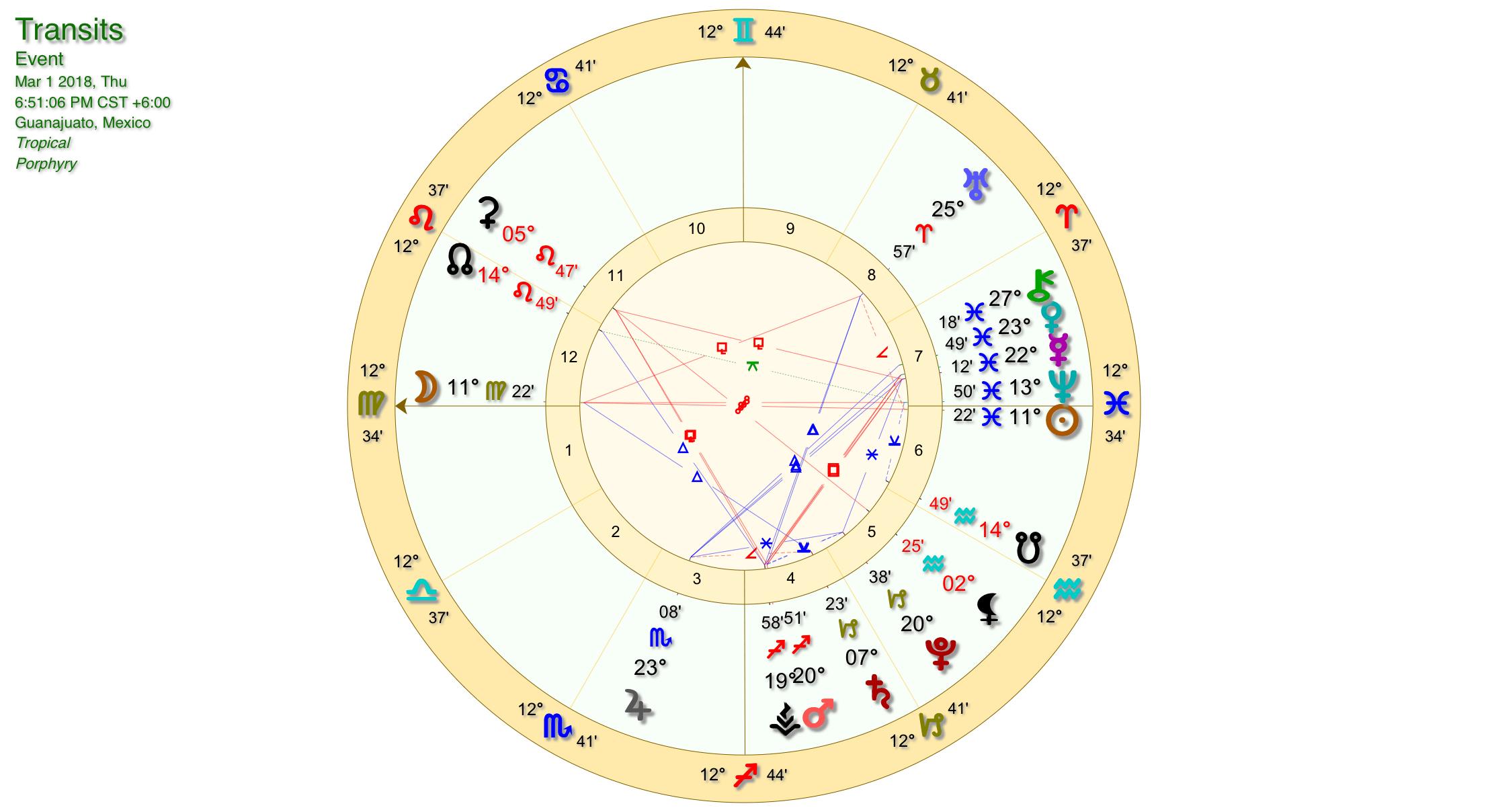 Virgo Full Moon Chart