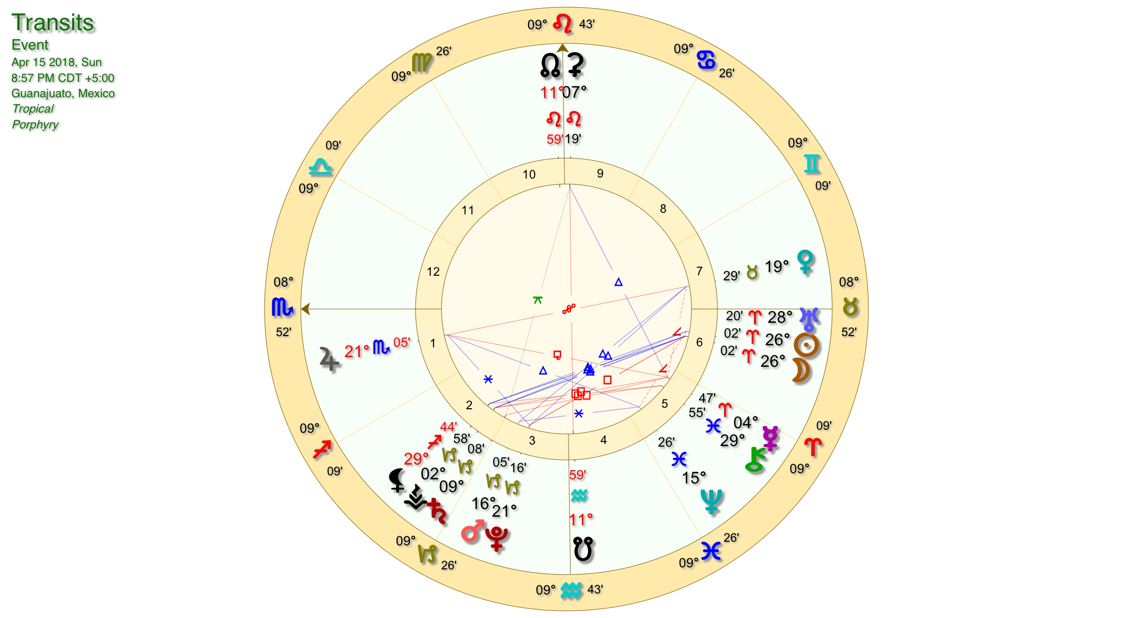 Aries New Moon Wheel 2018