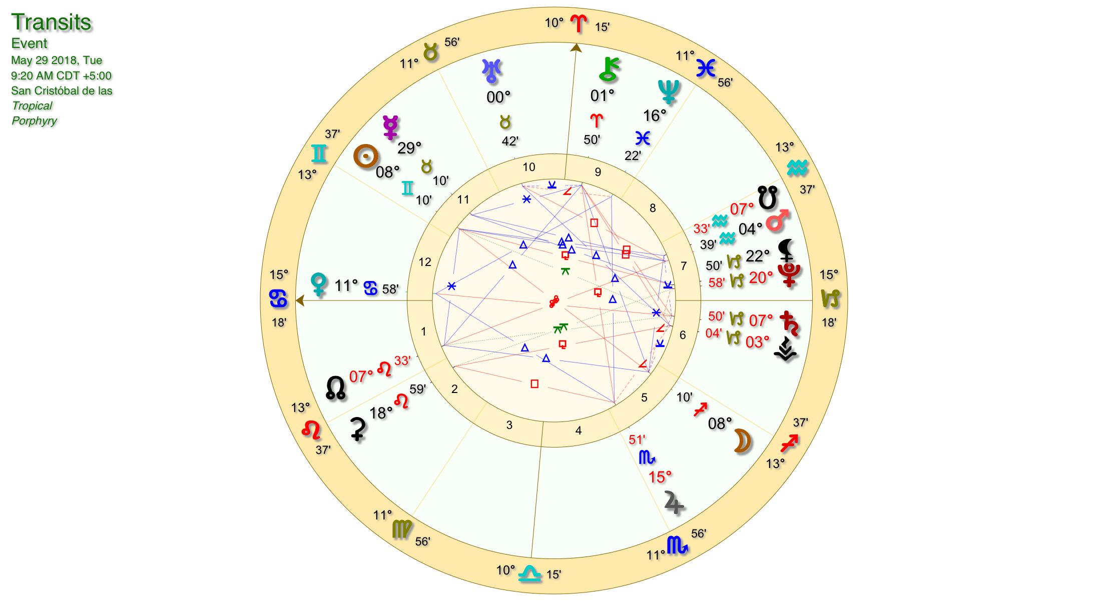 Sag Full Moon Chart