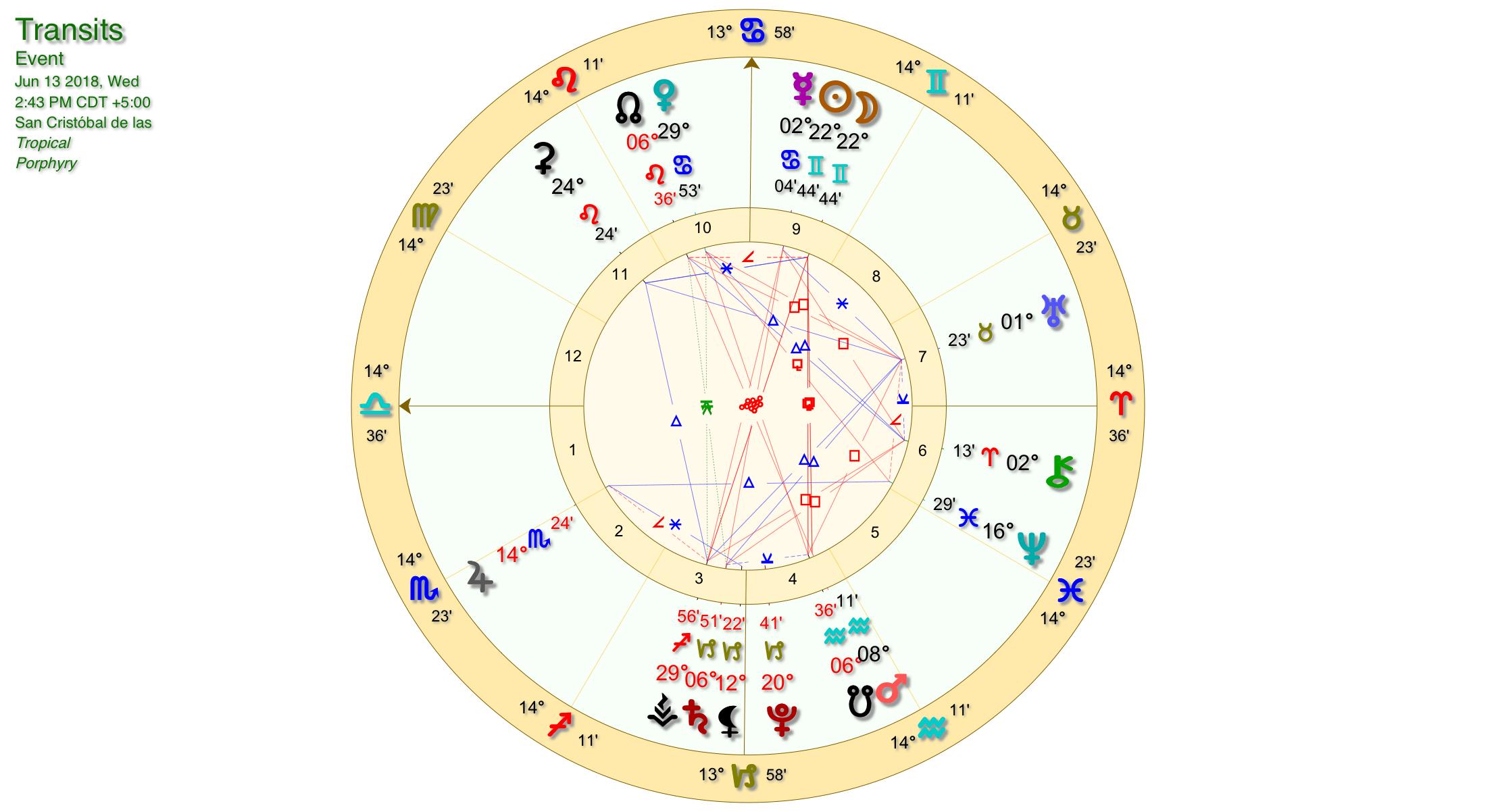 Gemini New Moon Chart
