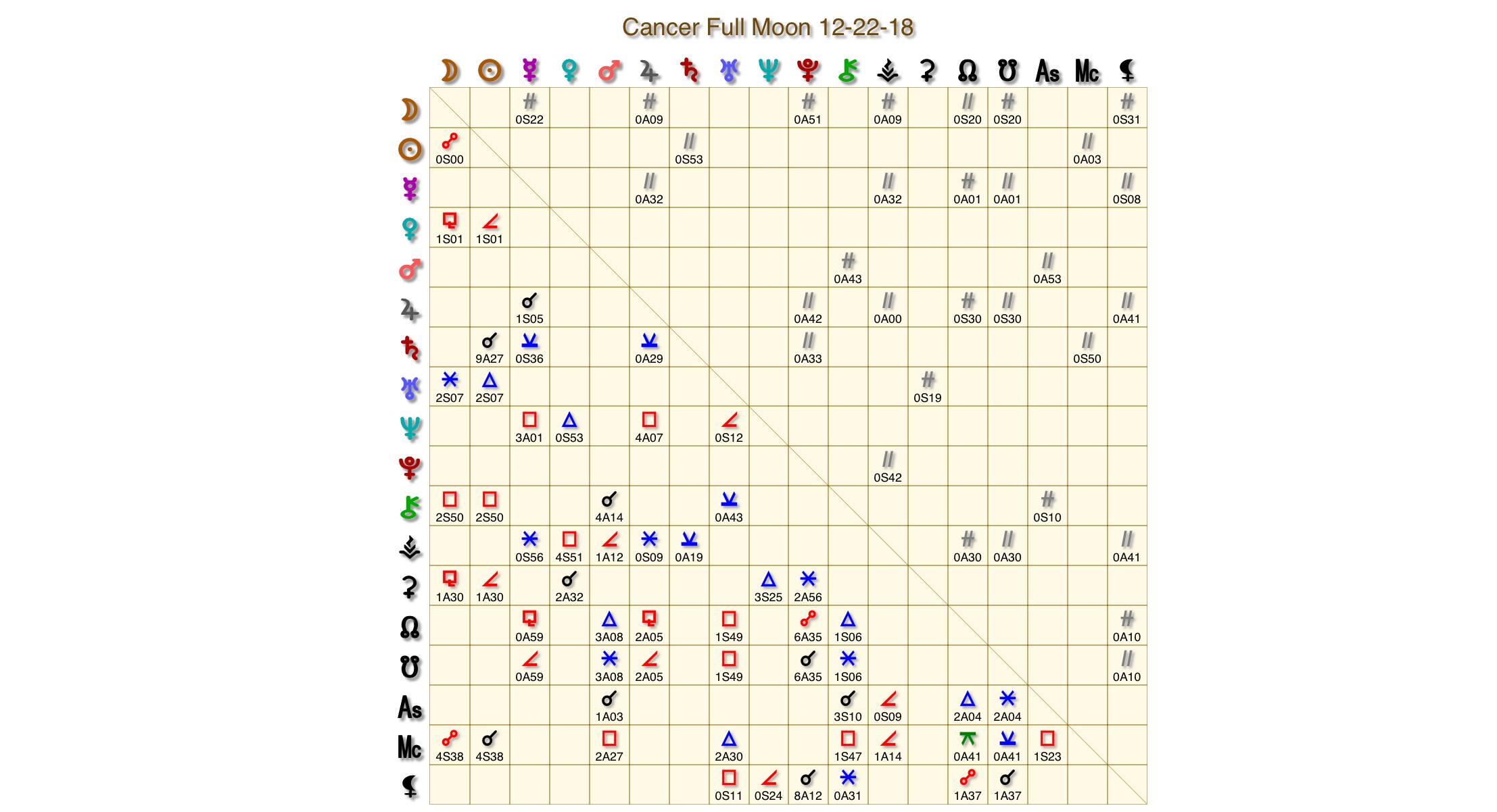 Cancer Full Moon Grid