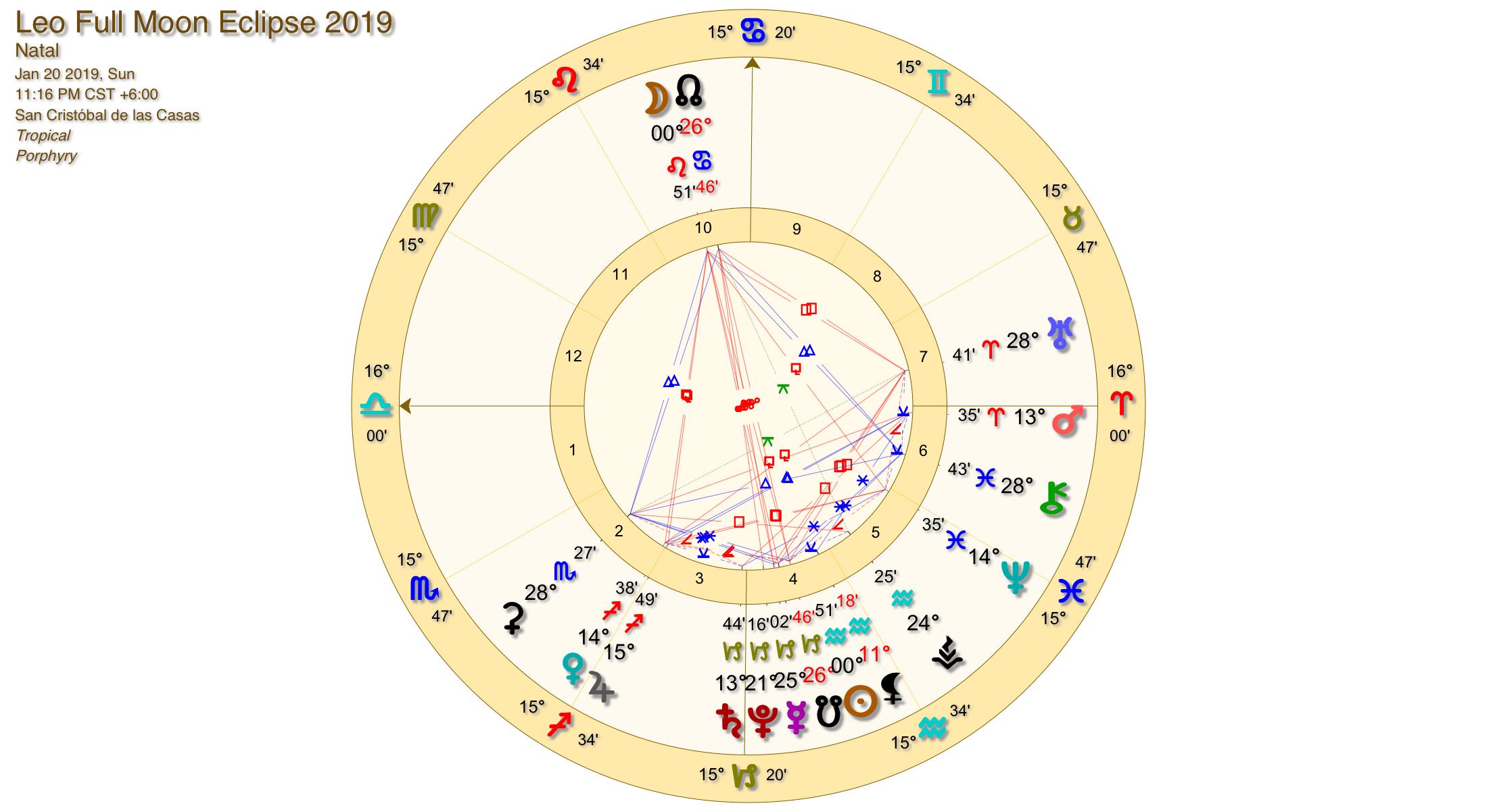 Leo Full Moon Eclipse Chart
