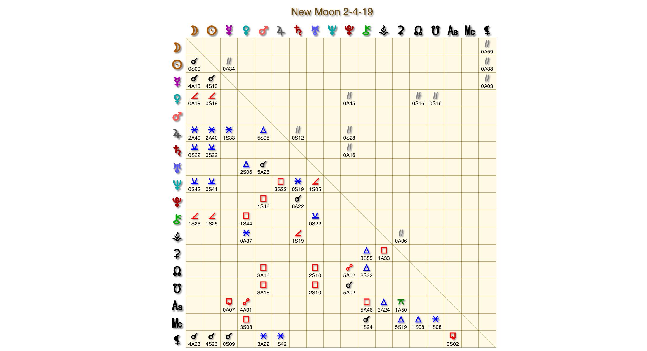 New Moon Grid