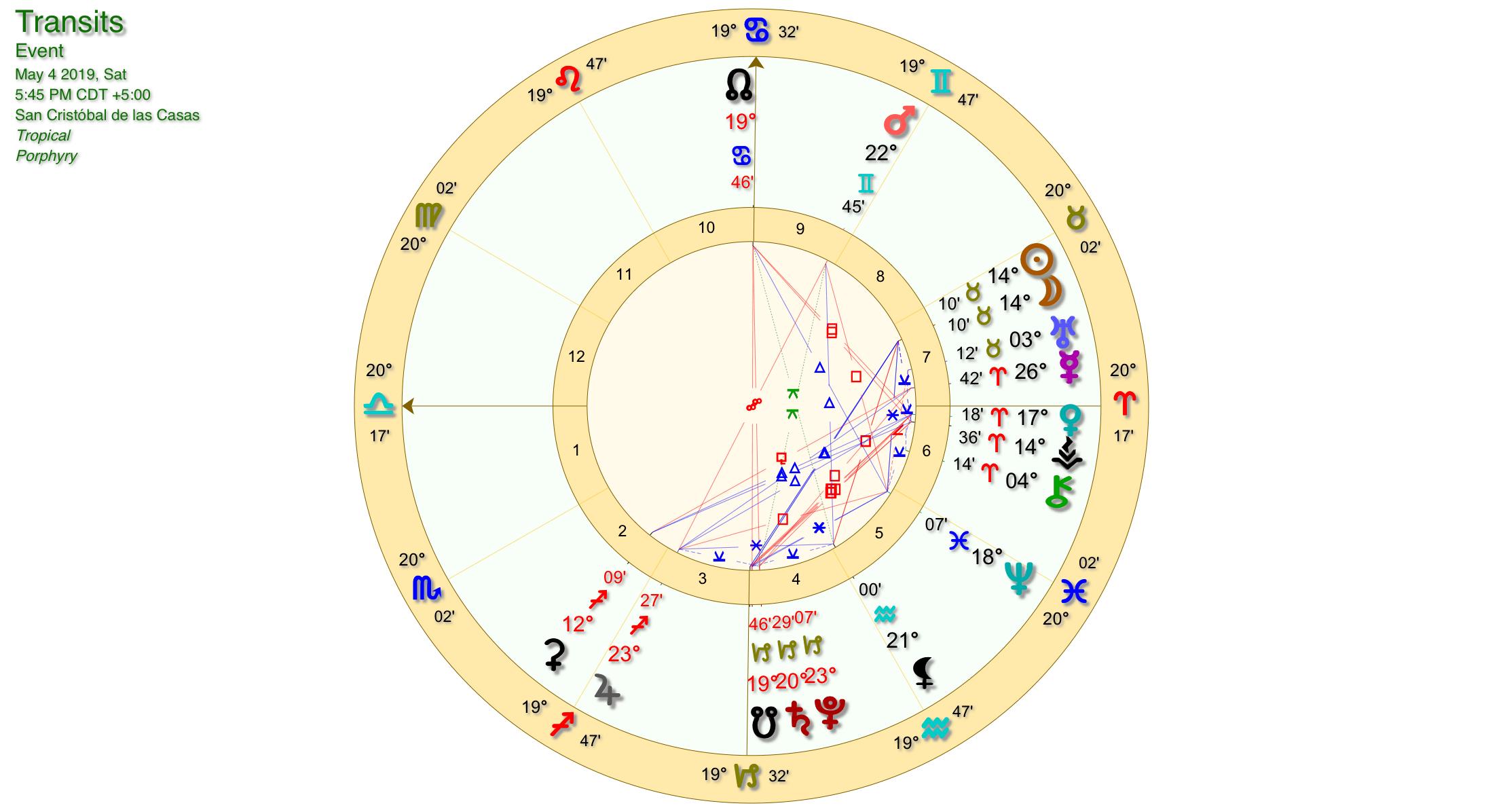 Taurus New Moon Chart